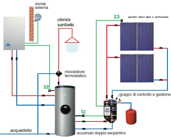 Pannello Solare Con Riscaldamento A Pavimento : Solare termico fratelli storelli